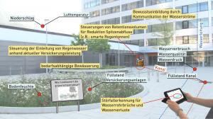 smartwatercity_de
