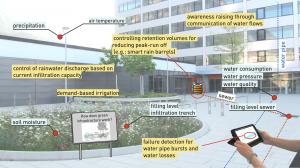 smartwatercity_en